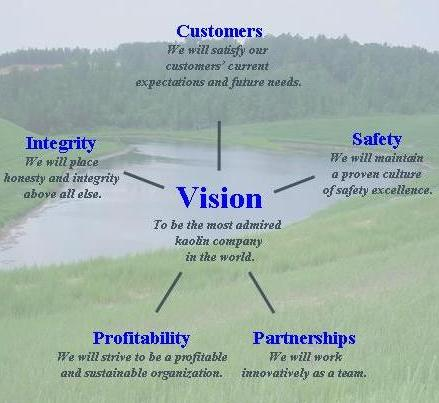Vision Statement Mission Statement And Core Values